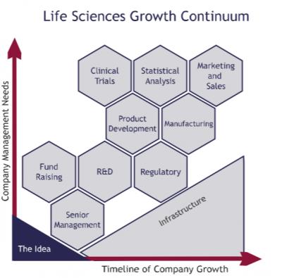 Life Sciences Growth Continuum